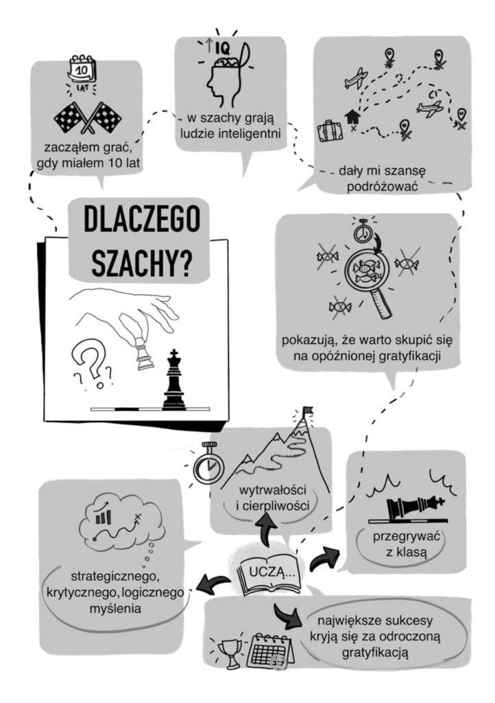 Podsumowanie Rozdzialu 1: Dlaczego szachy?
